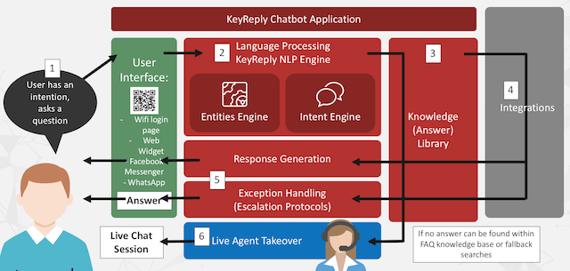 keyreply conversational ai platform